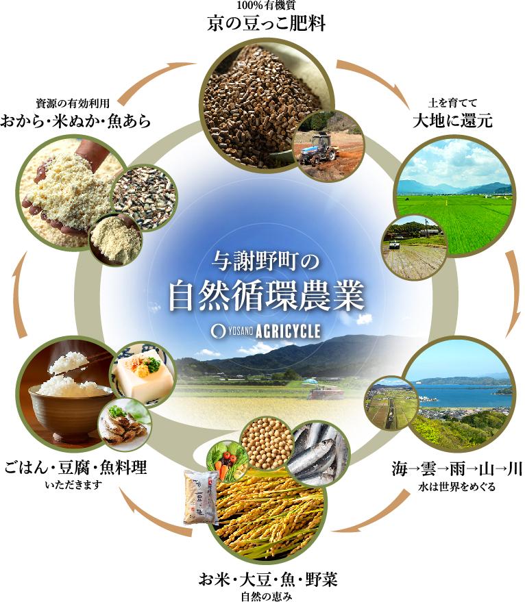 与謝野町の自然循環農業のサイクル
